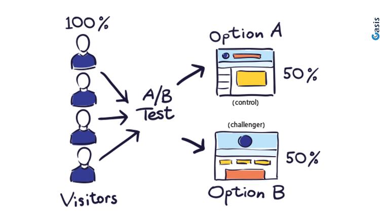 תרשים זרימה של איך עובד A/B טסטינג